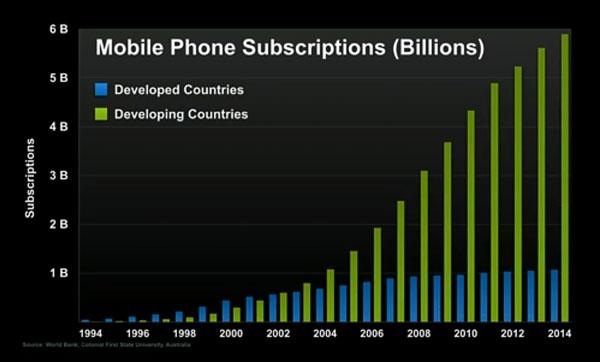 MobileSubs-e